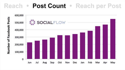 SocialFlow FB Post Count