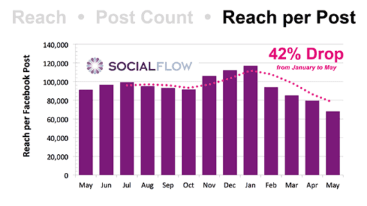 SocialFlow Reach per Post