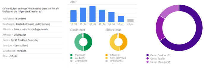 Demographische Merkmale, Quelle: Screenshots aus AdWords