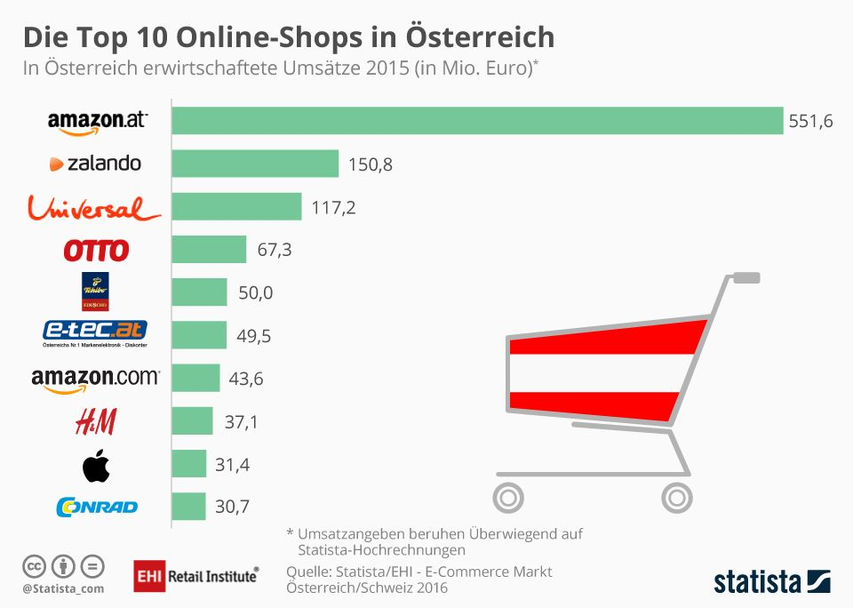 Infografik_Top-10-Onlineshops_2015_AT