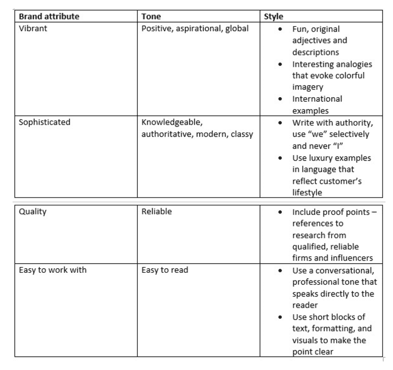 Die Attribut-Matrix für den Content-Styleguide