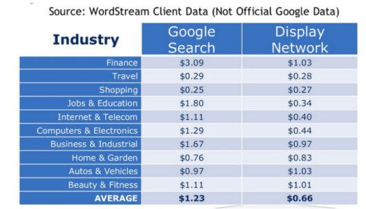 © Wordstream, Quelle: wordstream.com