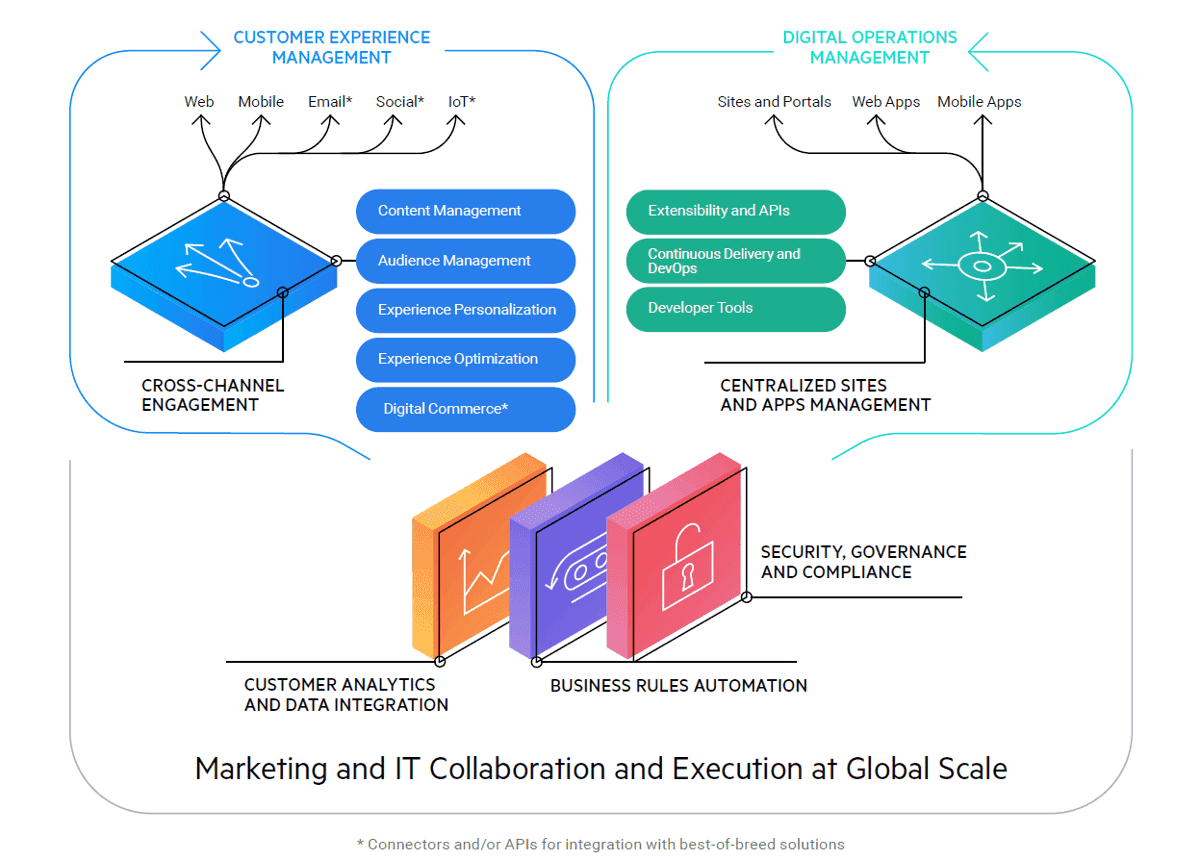 Marketing and IT Collaboration and Execution at Global Scale