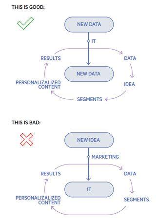 Herausforderungen bei der Implementierung eines Personalisierungs-Ansatzes.