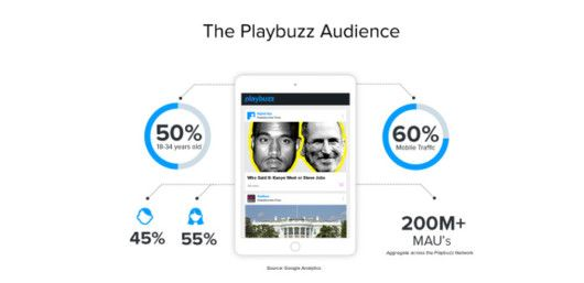 Quelle: publishers.playbuzz.com