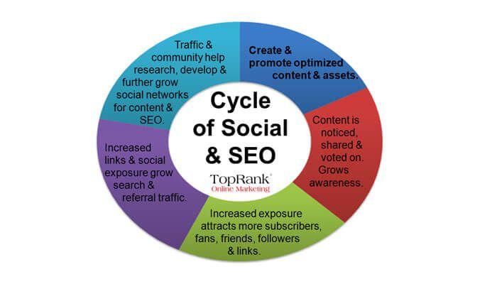 Social und SEO arbeiten Hand in Hand