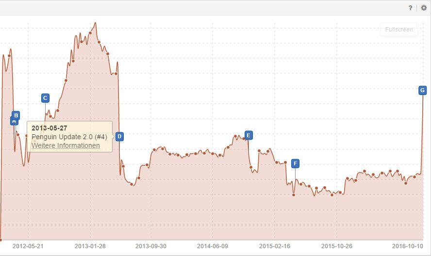 Der Seo Alptraum Von Home24 Die Schattenseite Des Google Penguin