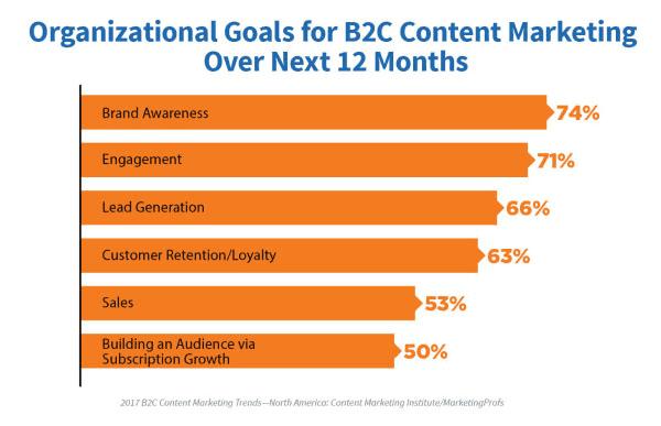 Ziele, die mit dem Einsatz von Content Marketing in B2C in den kommenden 12 Monaten erreicht werden sollen © Content Marketing Institute