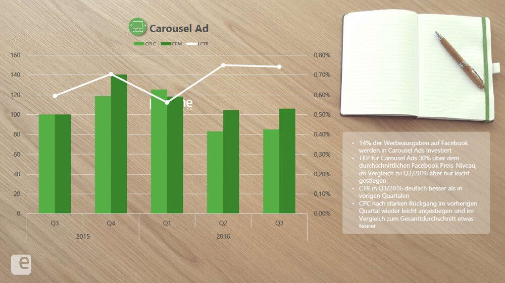 esome-social-preis-index-carousel-ads