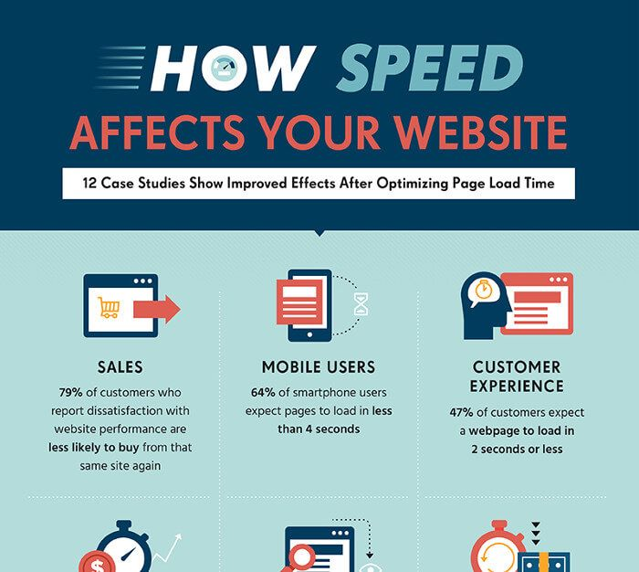 infografik-how-speed-affects-your-website-by-skilled-co_preview