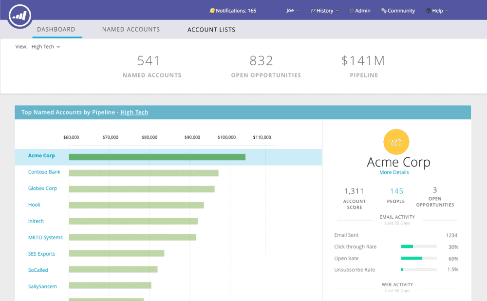 Das Dashboard von Marketo Account-Based Marketing