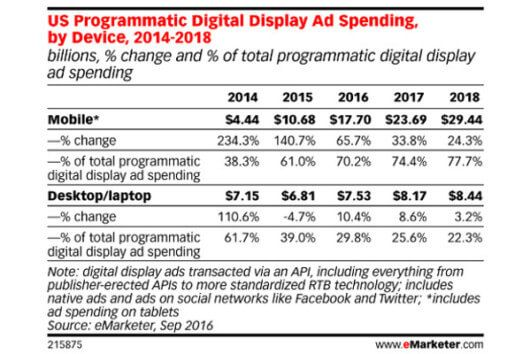 © eMarketer, Quelle: emarketer.com