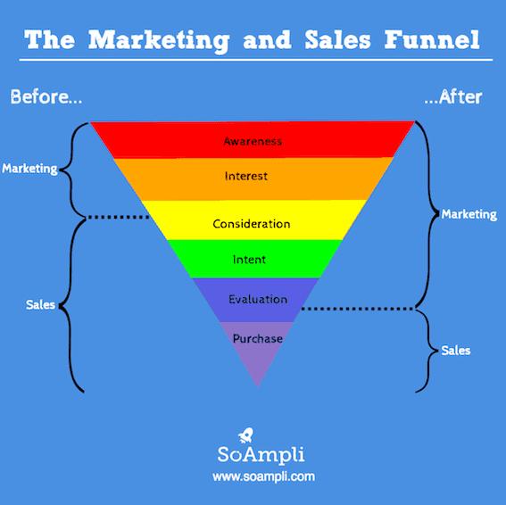 Marketing und Sales Funnel mit und ohne Social Selling