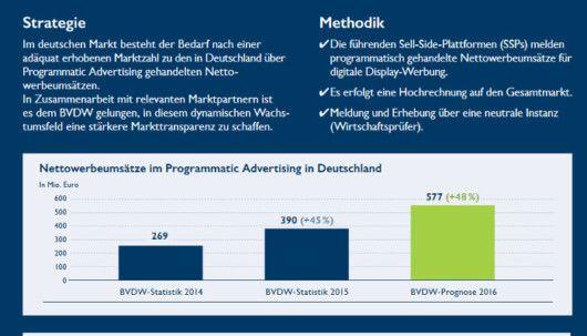 © Bundesverband Digitale Wirtschaft, Quelle: bvdw.org