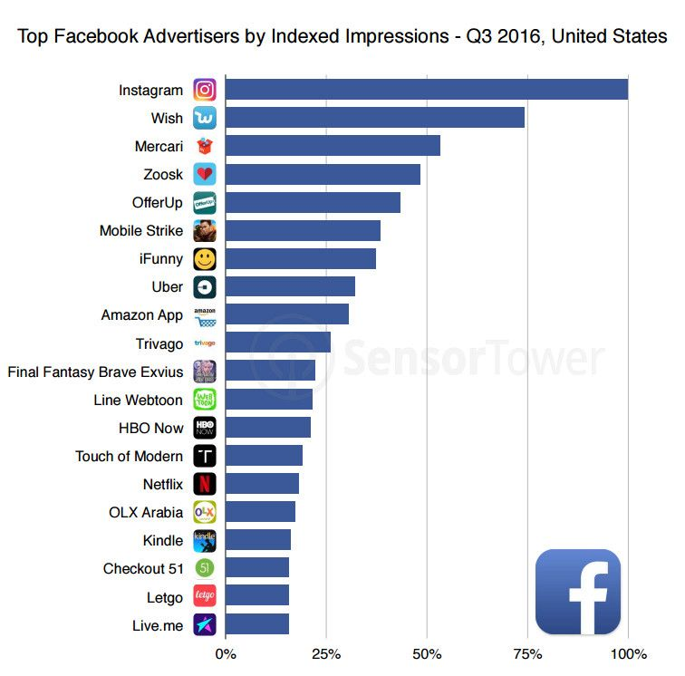 Top 20 Advertiser App Install Ads Facebook