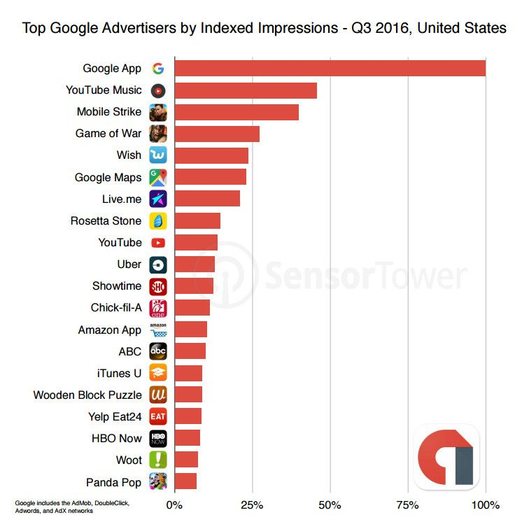 Top 20 Advertiser App Install Ads Google