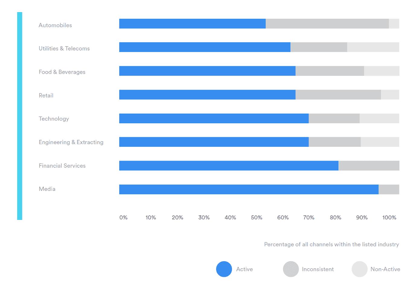 Übersicht der 8 Branchensind, die die höchste Aktivität auf YouTube verzeichnen können, © Divimove