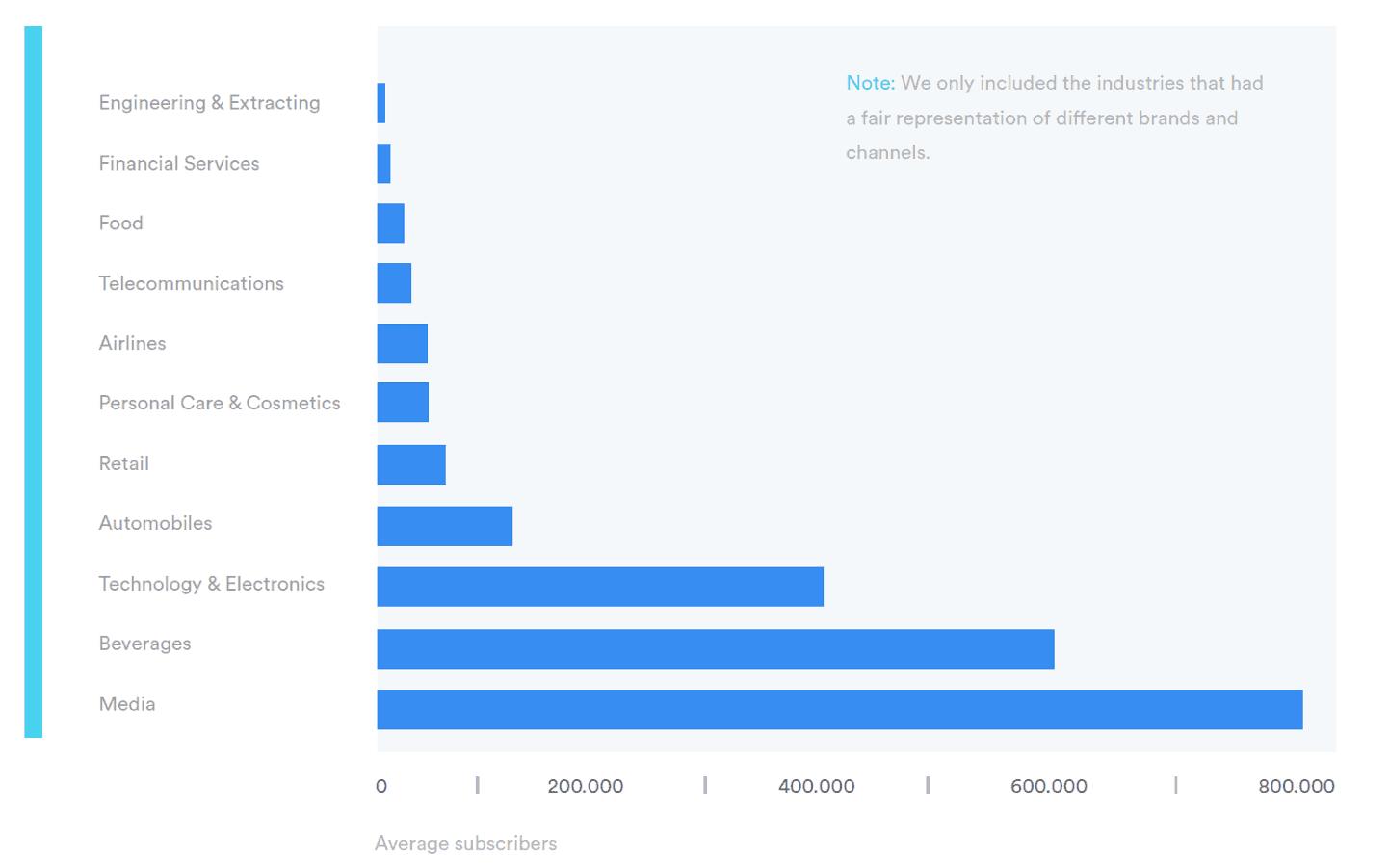 Ranking der beliebtesten Branchen gemessen an den durchschnittlichen Abonenntenzahlen, © Digimove