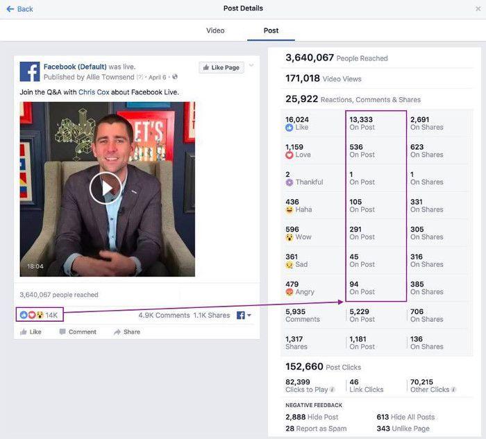 Falsch zugewiesene Reaktionen für ein Live Video, © Facebook