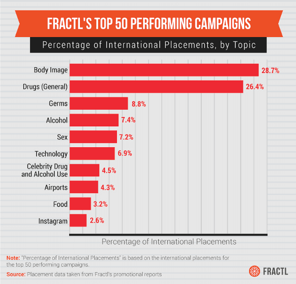 Fractl Top 50 Kampagnen Thema