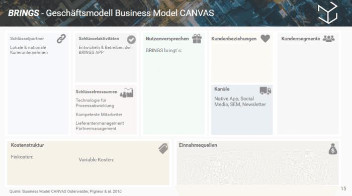geschaeftsmodell-business-canvas