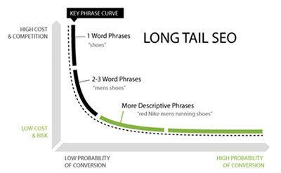 Keyword-Longtail-Kurve