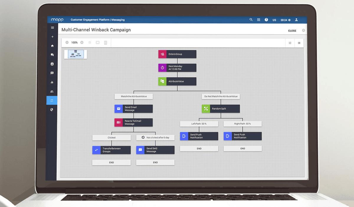 Das Automation Whiteboard von Mapp