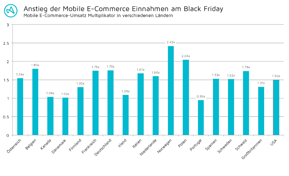 mobile-e-commerce-apps-umsatz-black-friday-2016