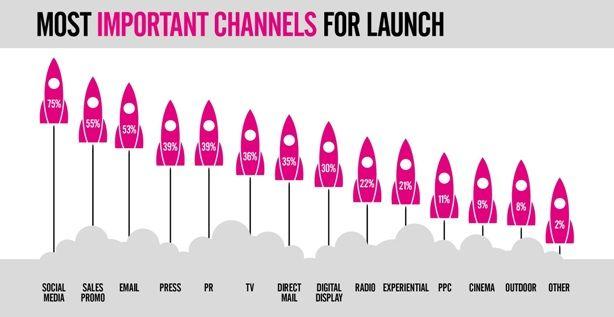 Die wichtigsten Kanäle für Marketer vor dem Launch eines Produkt, Quelle: Five by Five