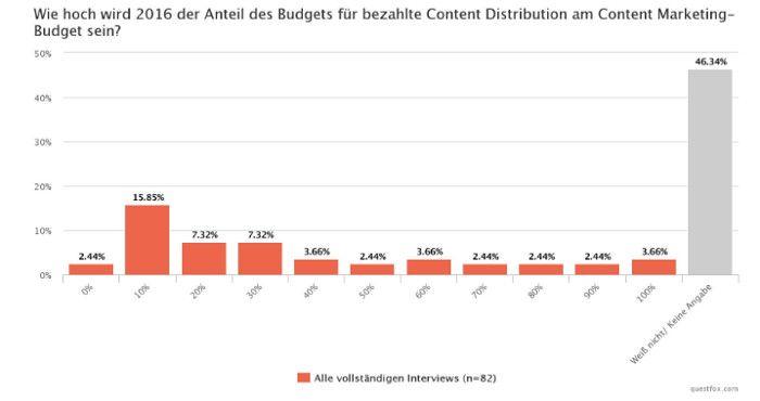 Unsicherheit bei der Frage nach dem Content Distribution Budget für dieses Jahr, © Ligatus
