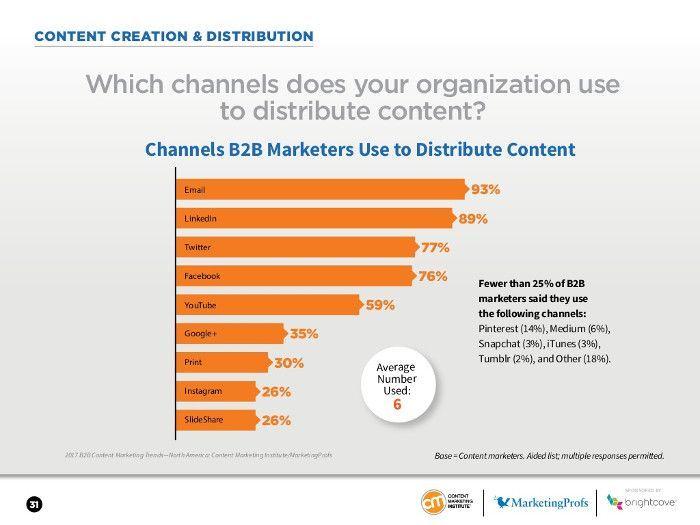 © Content Marketing Institute