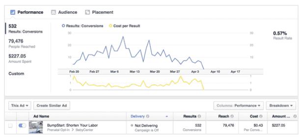Mit Facebook Ads lassen sich zum Beispiel günstig neue Leads für dein E-Mail Marketing generieren. © Smartblogger