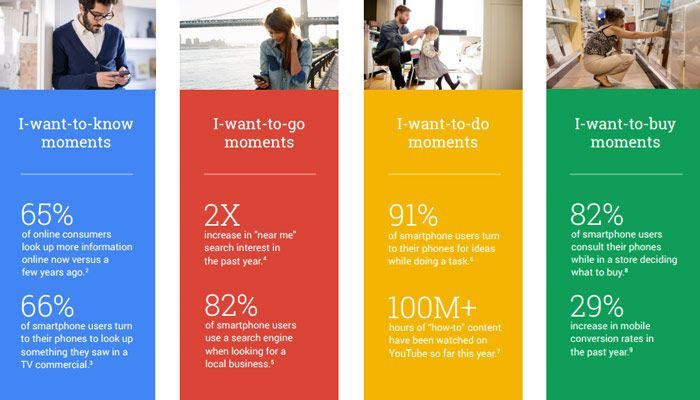 Google Statistiken zu den jeweiligen Micro Moments. © Think with Google