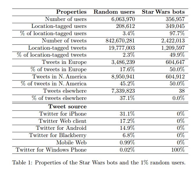 Vergleich der Star Wars Bots mit anderen Usern, Quelle: Juan Echeverria & Shi Zhou: The 'Star Wars' botnet with >350k Twitter bots
