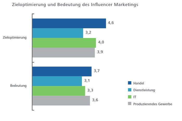 Die Bedeutung des Influencer Marketings für die verschiedenen Branchen, © Hochschule der Medien Stuttgart