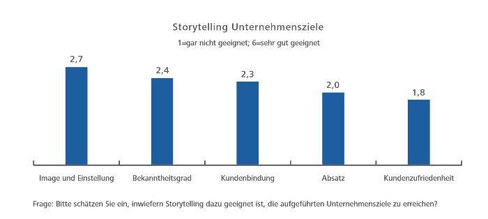 Die Bedeutung des Storytellings für das Erreichen von Unternehmenszielen, © Hochschule der Medien Stuttgart