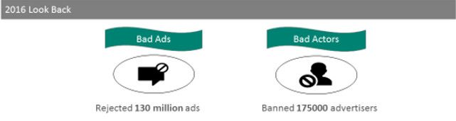 Geblockte Bad Ads und Advertiser in Bings Ad Quality Review, © Bing