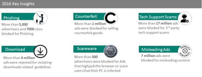 Ads die wegen Phishings etc. blockiert wurden, © Bing