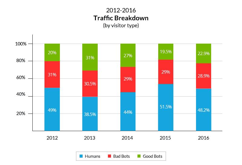 Die Veränderung des Bot Traffics im Verlauf der vergangenen fünf Jahre, © Imperva