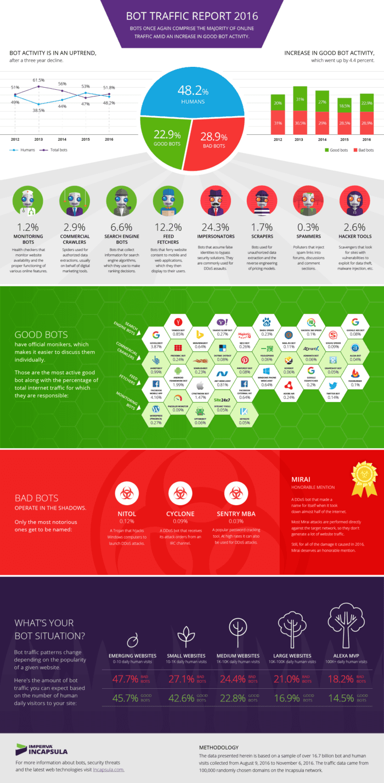 Infografik - Bot Traffic Report 2016 by Imperva