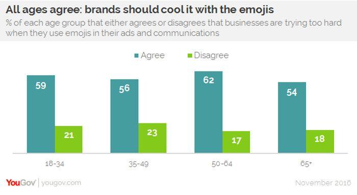 User glauben, dass Marken weniger Emojis einsetzen sollten, © YouGov