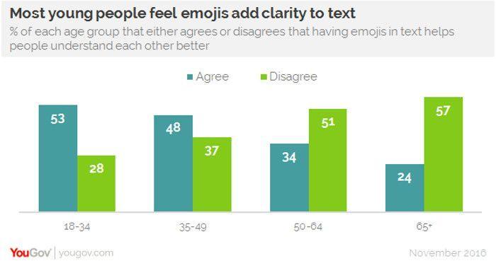 Emojis bieten vor allem jungen Leuten Aufschluss über Texte, in denen sie vorkommen, © YouGov