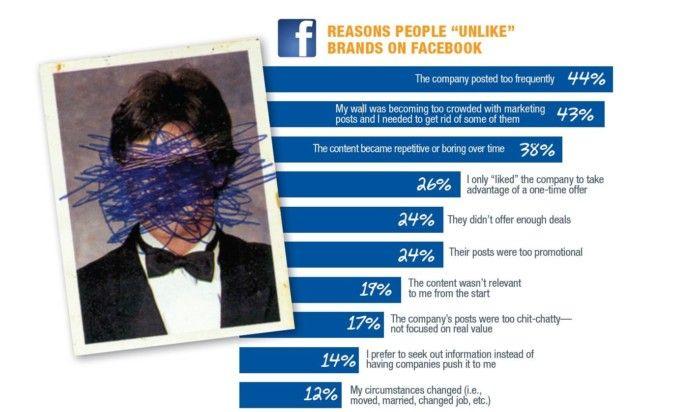 Warum User Unternehmensseiten auf Facebook entliken, © Bridge Analytics