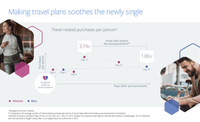 facebook-trennung-user-reisen-versus-shopping