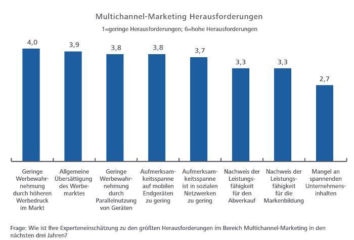 Geringe Werbewarhnehmung und ein stark gesättigter Markt hemmen das Multichannel Marketing mitunter, © Hochschule der Medien Stuttgart