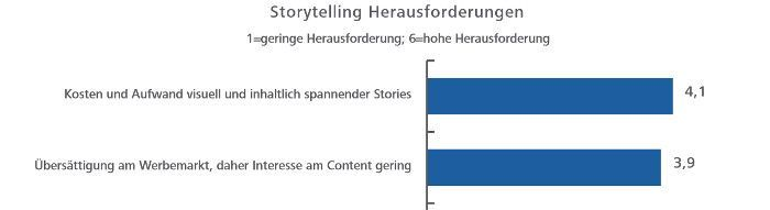 Kosten und Aufwand des Storytellings stehen laut Experten nicht im Verhältnis zum Interesse an so produziertem Content, © Hochschule der Medien Stuttgart