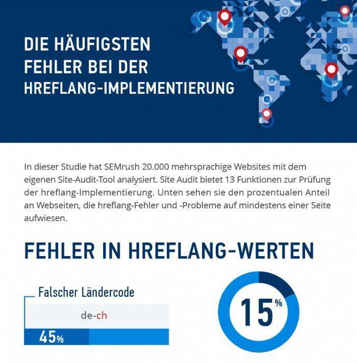 Ausschnitt der Infografik, © SEMrush