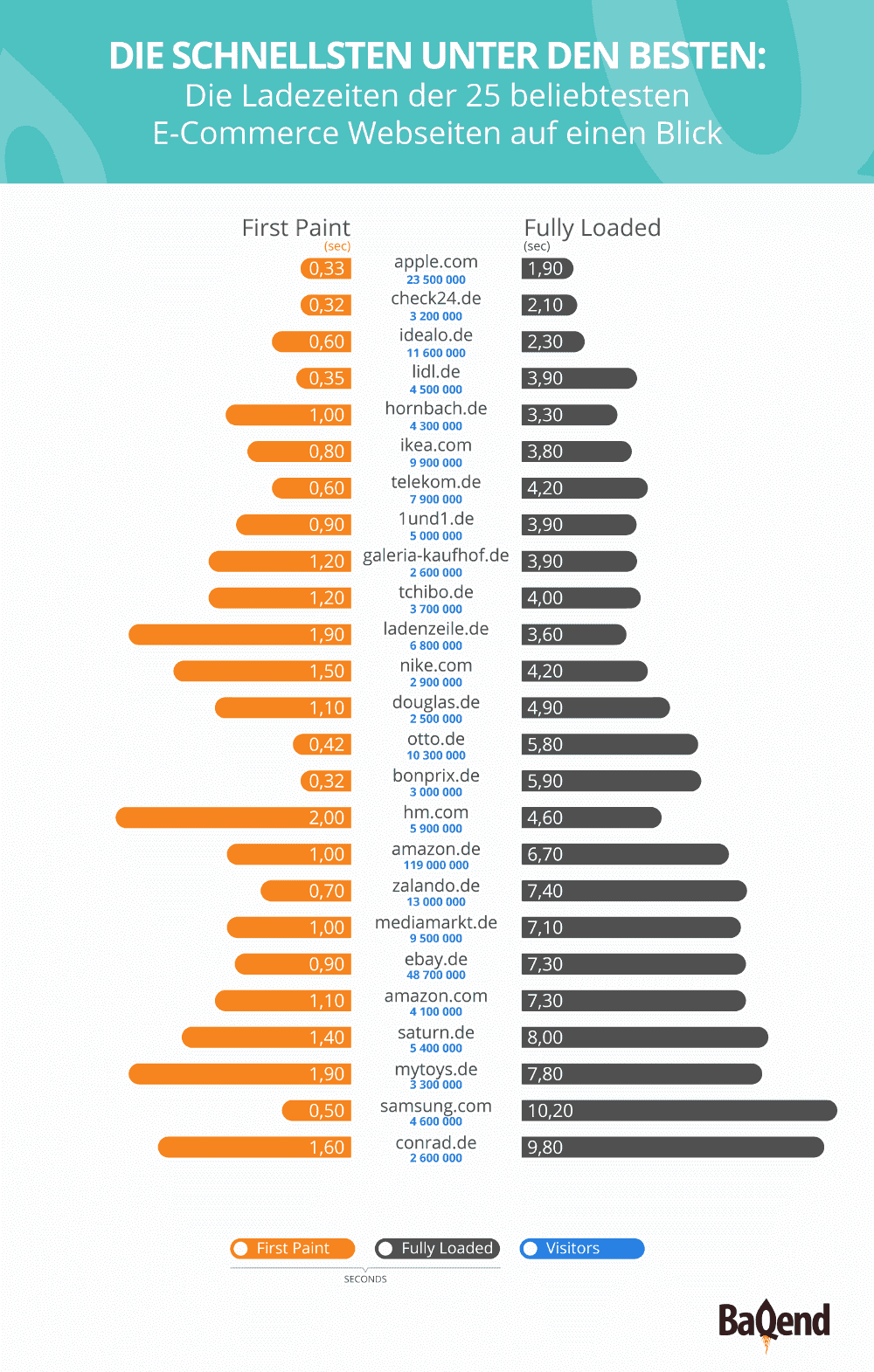 Infografik - Die Schnellsten unter den Besten by Baqend