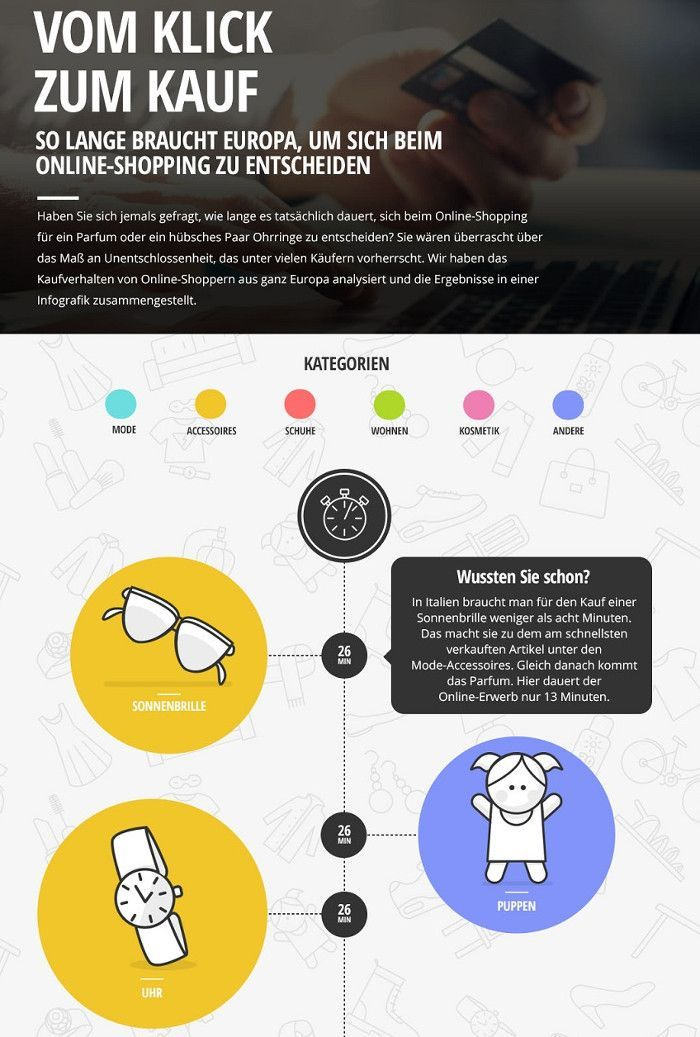 Die Infografik zum Online Kaufverhalten europäischer Kunden, © LadenZeile.de