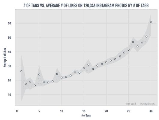 Mehr Hashtags auf Instagram führen zu mehr Likes.